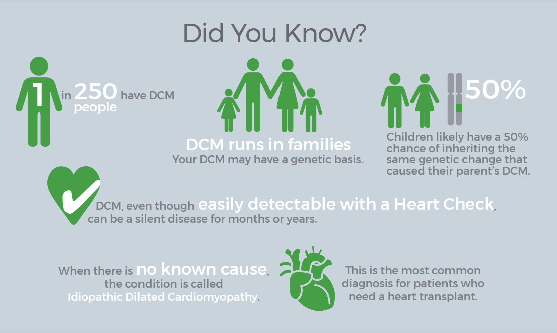 1 in 250 people have DCM. DCM runs in families. Your DCM may have a genetic basis. Children likely have a 50% chance of inheriting the same genetic change that caused their parent's DCM. DCM, even though easily detectable with a Heart Check, can be a silent disease for months or years. When there is no known cause, the condition is called Idiopathic Dilated Cardiomyopathy. This is the most common diagnosis for patients who need a heart transplant.